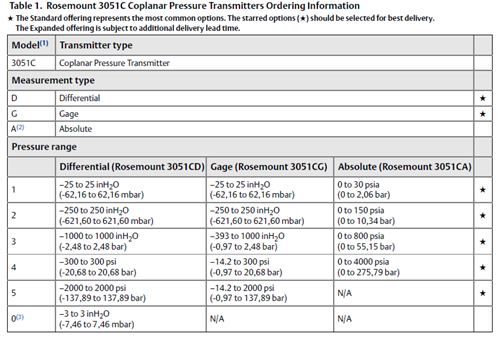 Rosemount 3051C Coplanar™ Pressure Transmitter - 100% original
